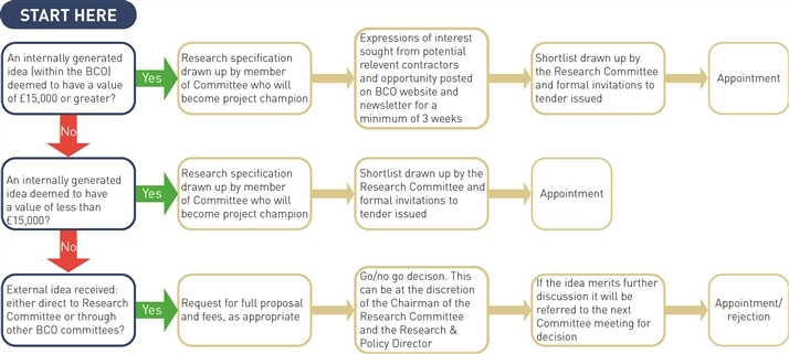 Research_Committee_Decision_Tree